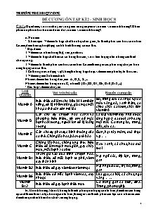Đề cương ôn tập kì 2 - Sinh học 8