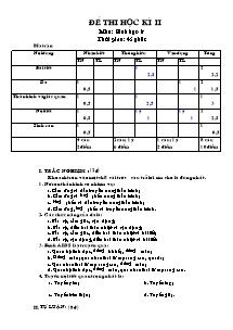 Đề thi học kì II - Môn thi: Sinh học 8