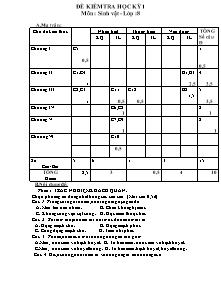 Đề kiểm tra học kỳ 1 - Môn: Sinh vật - Lớp 8 - Đề 06