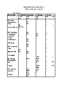 Đề kiểm tra học kỳ 1 - Môn: Sinh vật - Lớp 8 - Đề 16