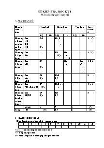 Đề kiểm tra học kỳ 1 - Môn: Sinh vật - Lớp 8 - Đề 5