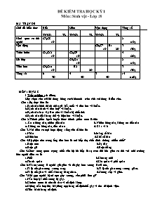 Đề kiểm tra học kỳ 1 - Môn: Sinh vật - Lớp 8 - Đề 8