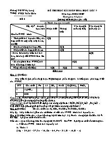 Đề thi học kì I - Môn Hoá học - Lớp 9 - Trường PTCS Tuần Châu