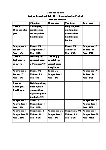 Kiểm tra học kì I - Lịch sử 8