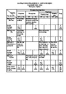 Kiểm tra học kì II - Môn Sinh học 8 - Trường THCS Hồ Tùng Mậu