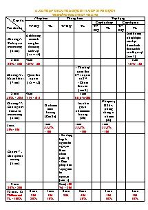 Đề thi kiểm tra học kì II - Môn Sinh học lớp 9