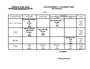 Kiểm tra học kỳ I - Môn: Sinh học 9 - Trường TH - THCS Hưng Trạch