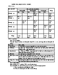 Kiểm tra học kỳ II - Môn Sinh 9 - Đề 1