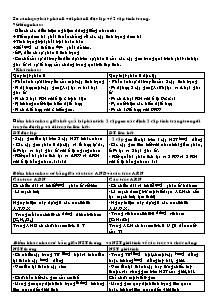 Sinh học 9 - So sánh quy luật phân li với phân li độc lập về 2 cặp tính trạng